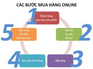 Các bước hướng dẫn mua sản phẩm